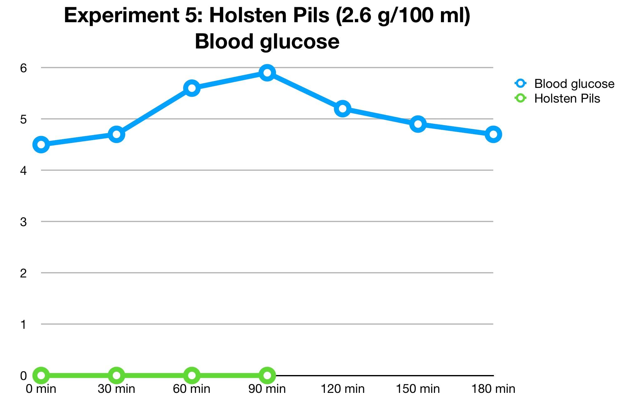 holsten-pils-glucose