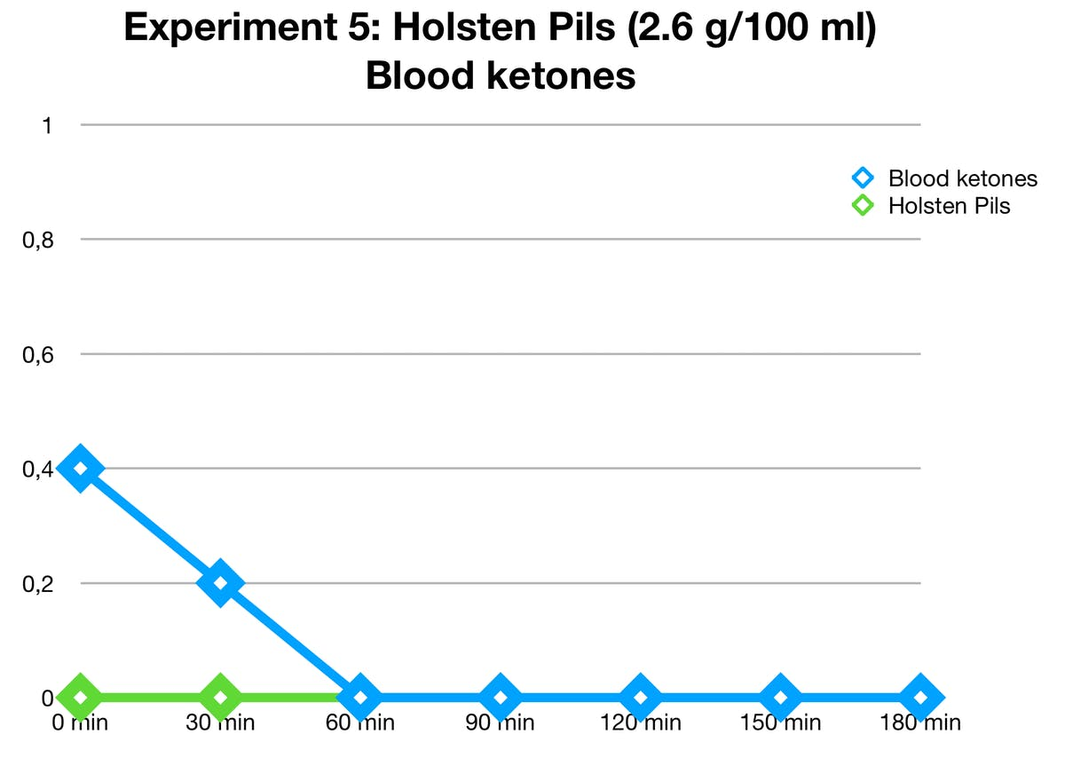 holsten-pils-ketones
