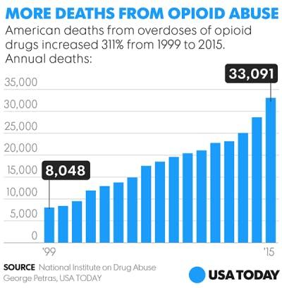 opioid-crisis-e1509034947341