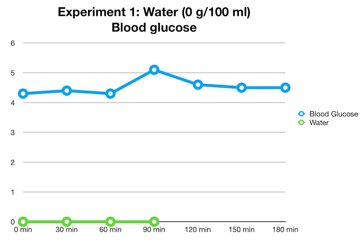 water-glucose