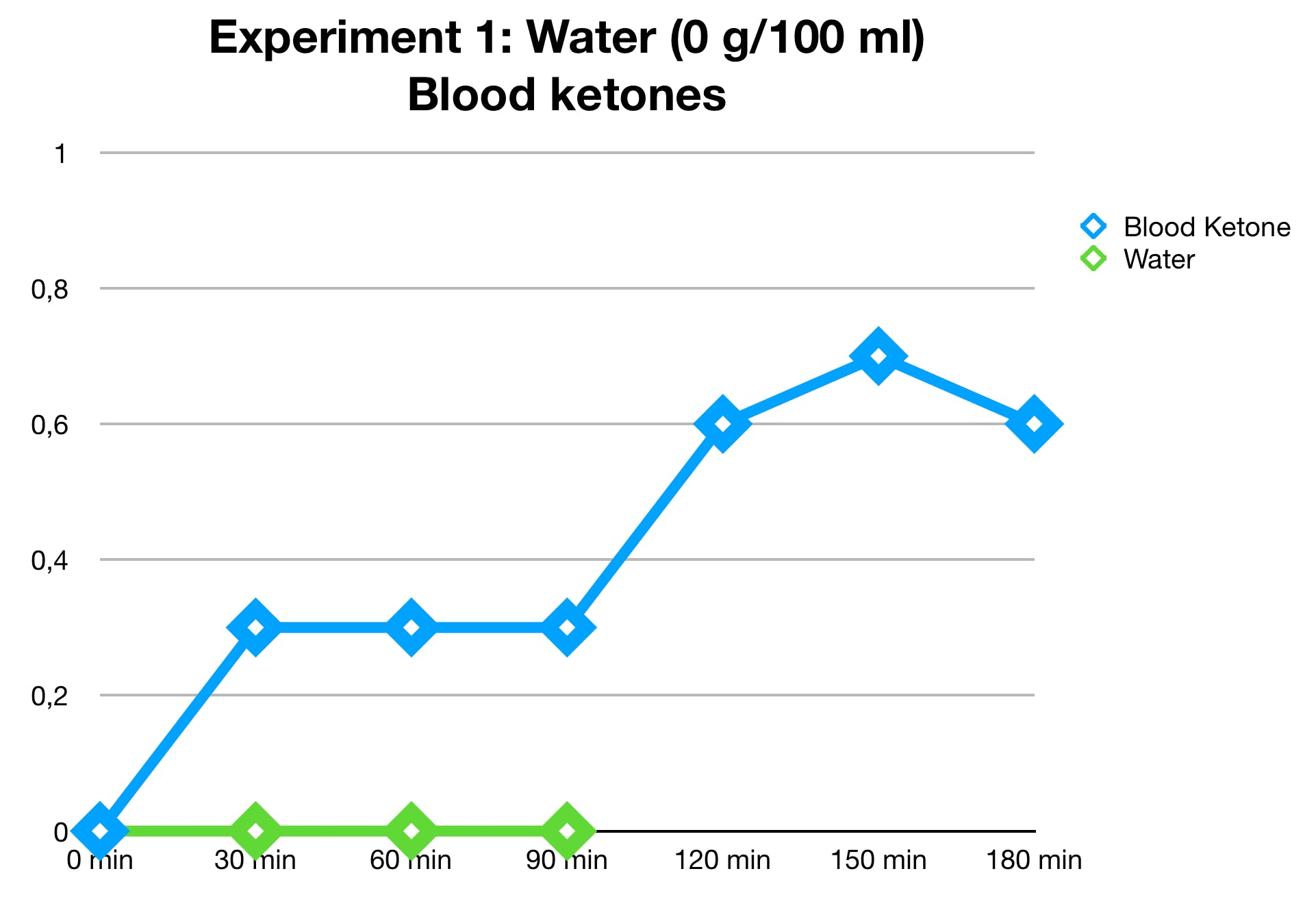 water-ketones