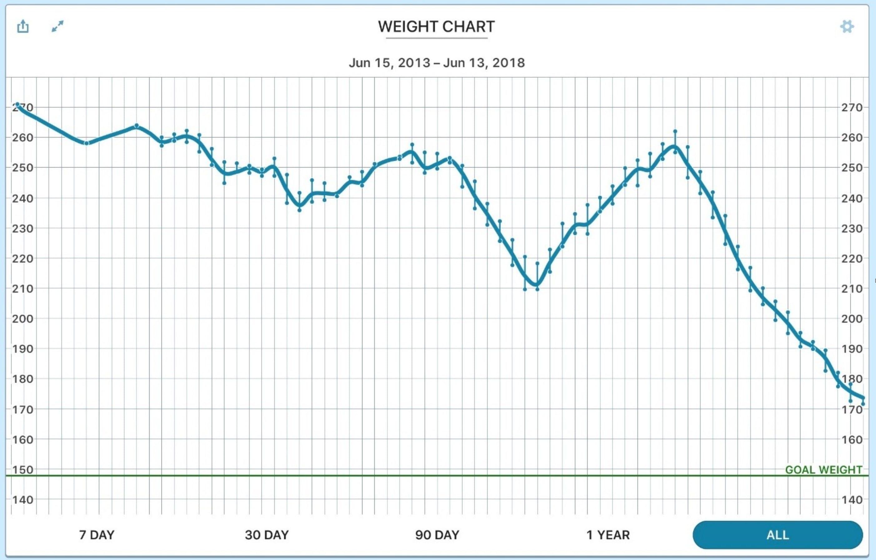 judy-weight-chart