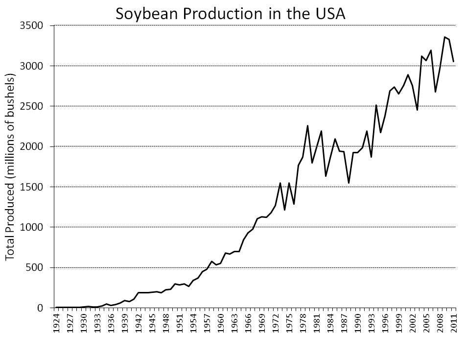 USA-soy-history-produced