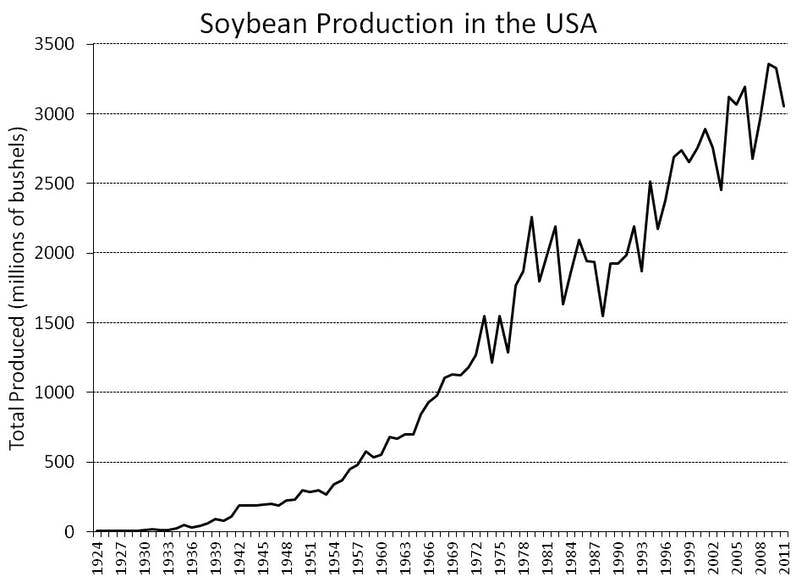 USA-soy-history-produced
