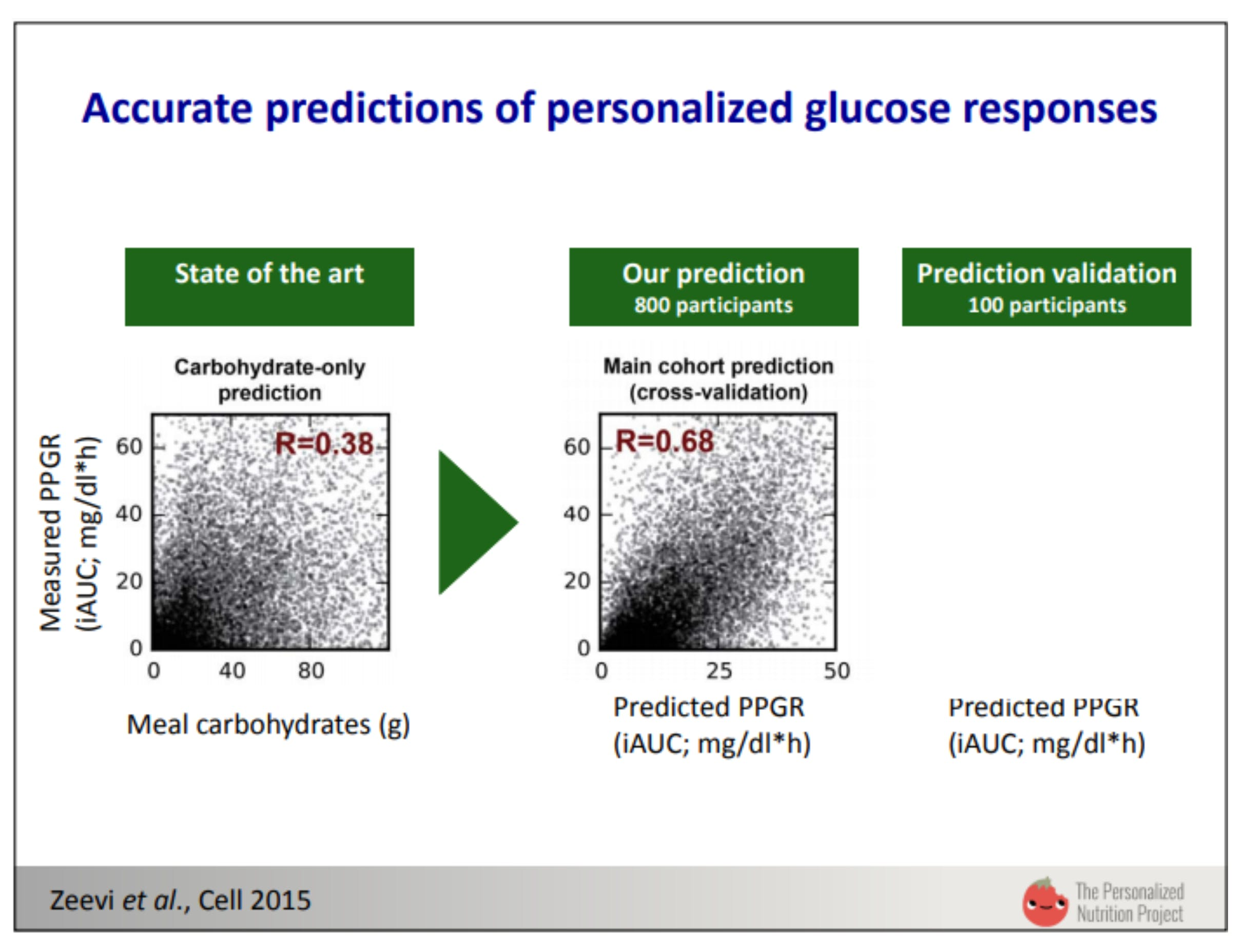 Accurate predictions of personalized glucose responses