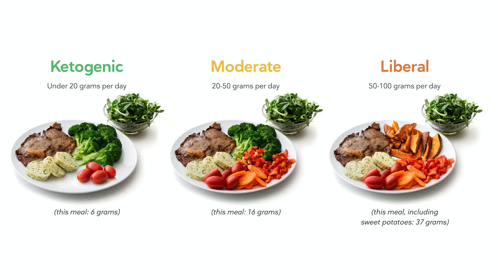 How low carb are you?