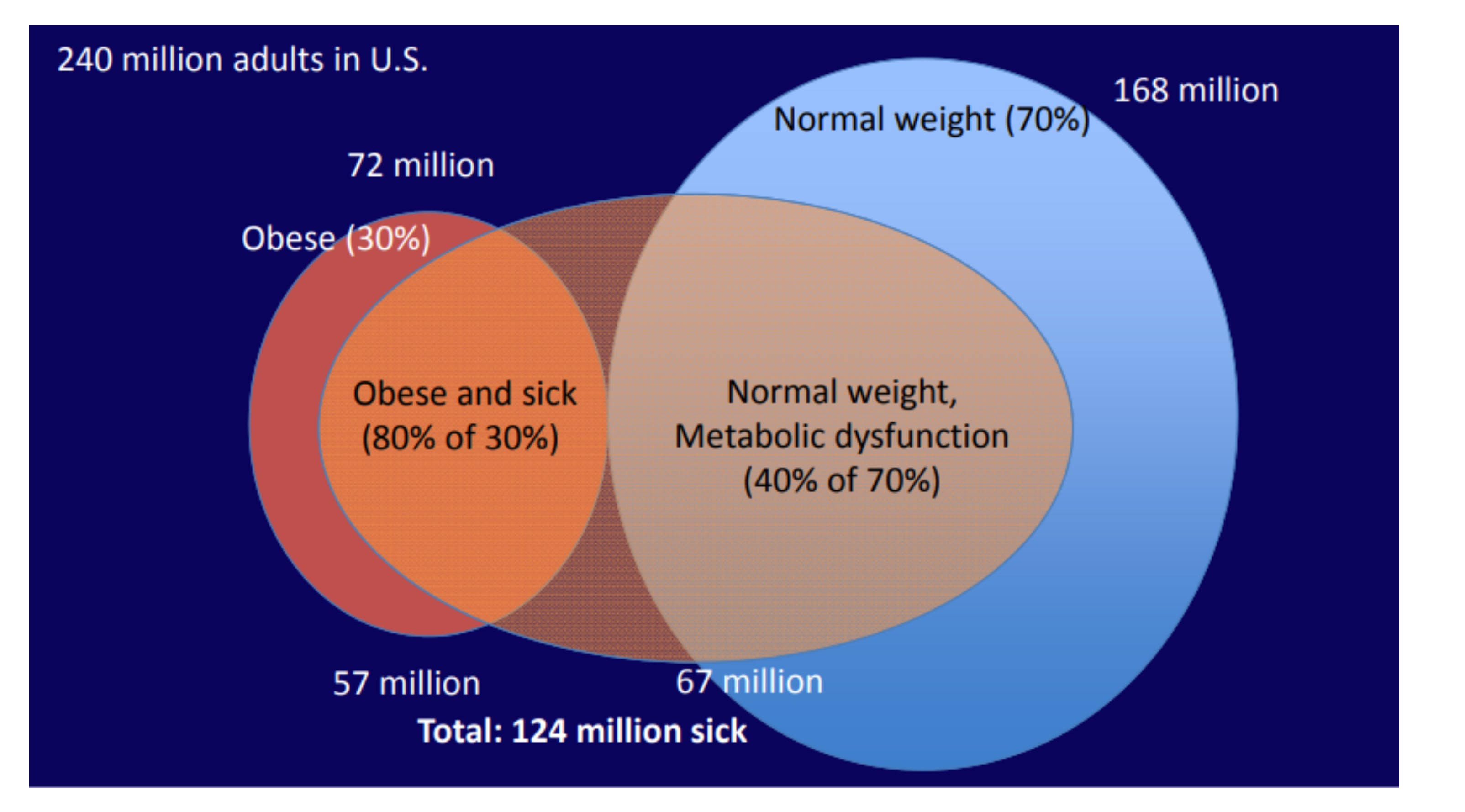 Obese and sick vs normal weight