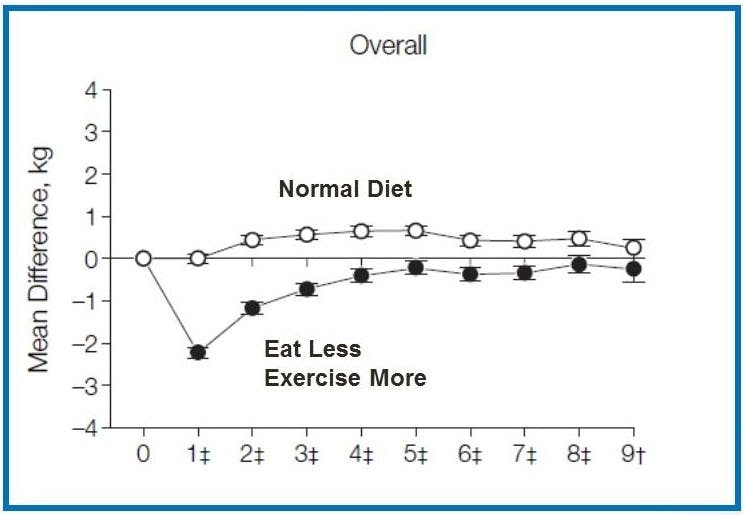 Overall Normal Diet, eat less, exercise more
