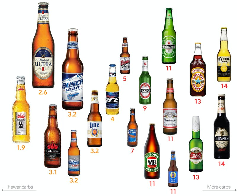 light beer low carb diet