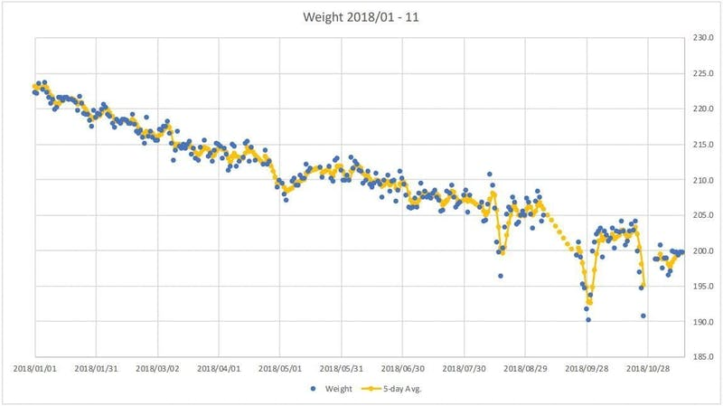 Andrew-Donoho-weight-graph
