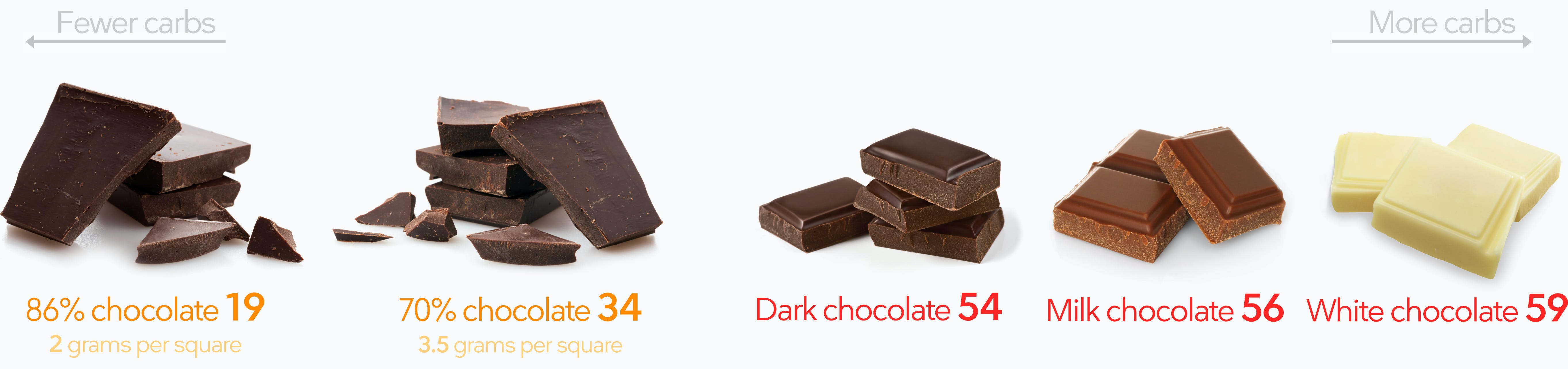 Keto chocolate snacks