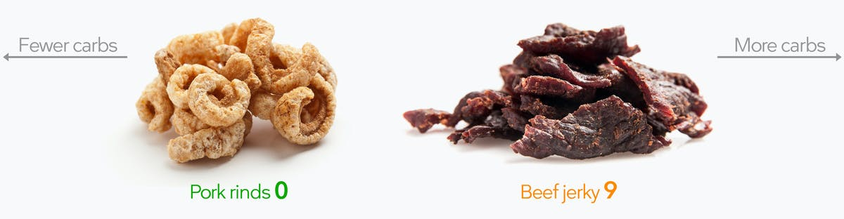 Low-carb snacks: pork rinds and beef jerky