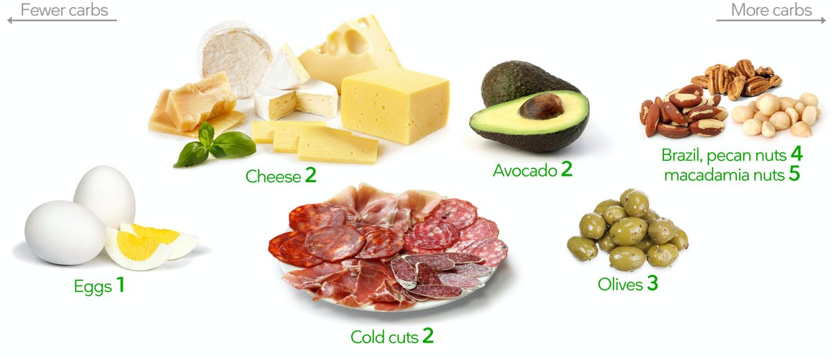 Low-carb snacks: no preparation needed