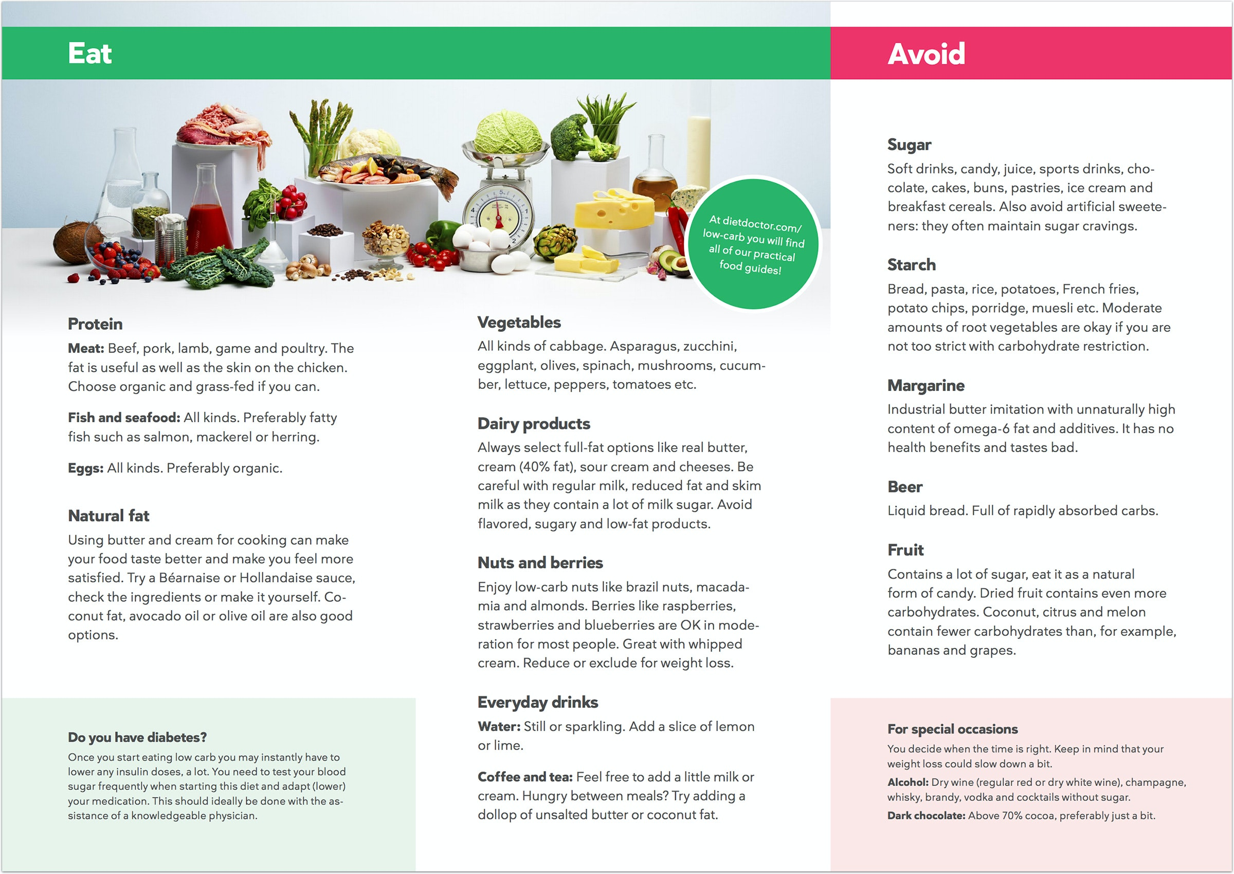 graphic about No Carb Food List Printable referred to as Ketogenic Diet program Food items What in direction of Try to eat and in direction of Stay away from Diet regime Health care provider