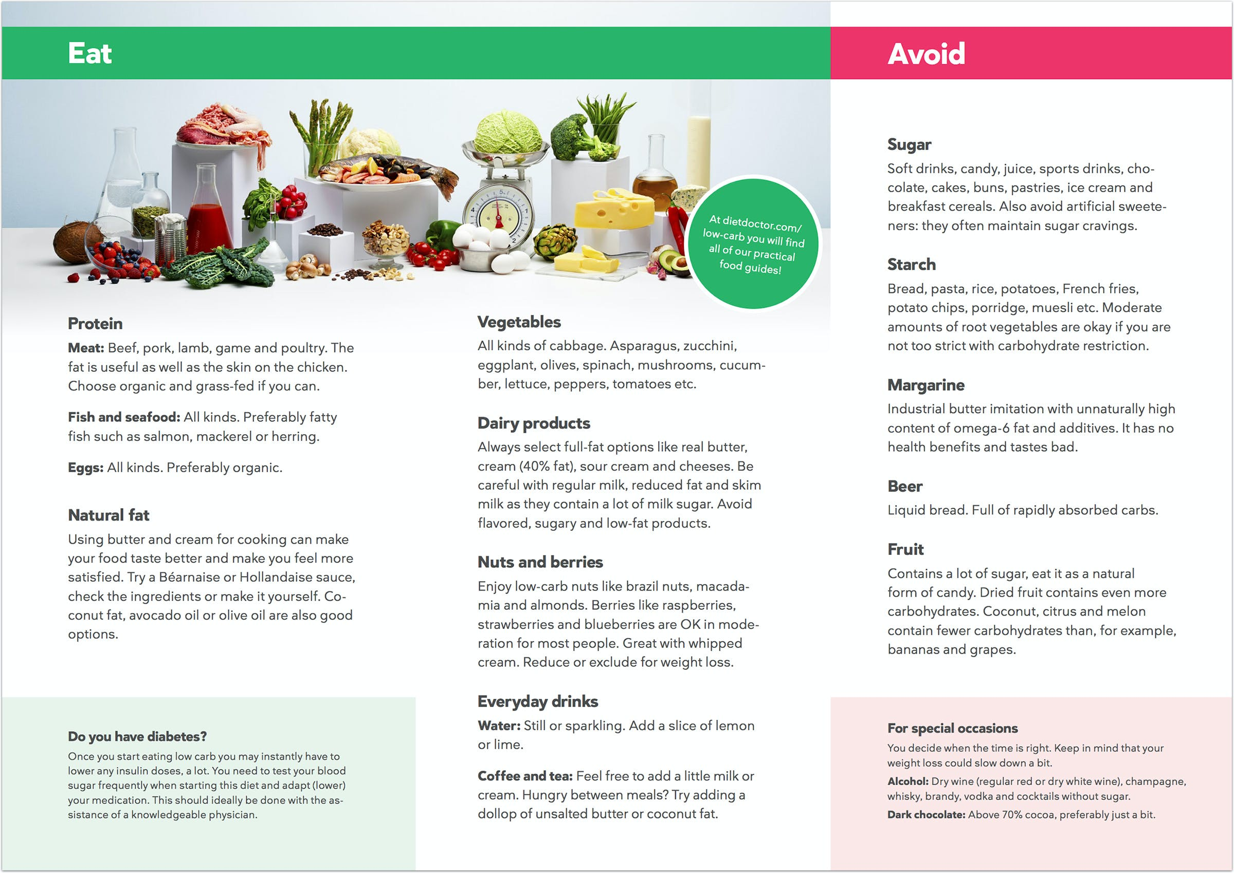 A Low Carb Diet For Beginners The Ultimate Guide Diet Doctor