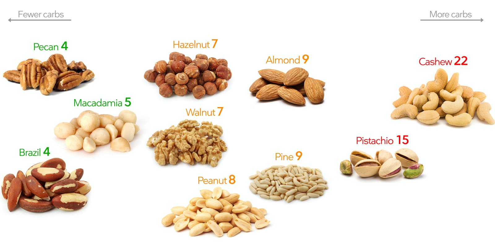 Low-Carb Nuts – A Visual Guide to the