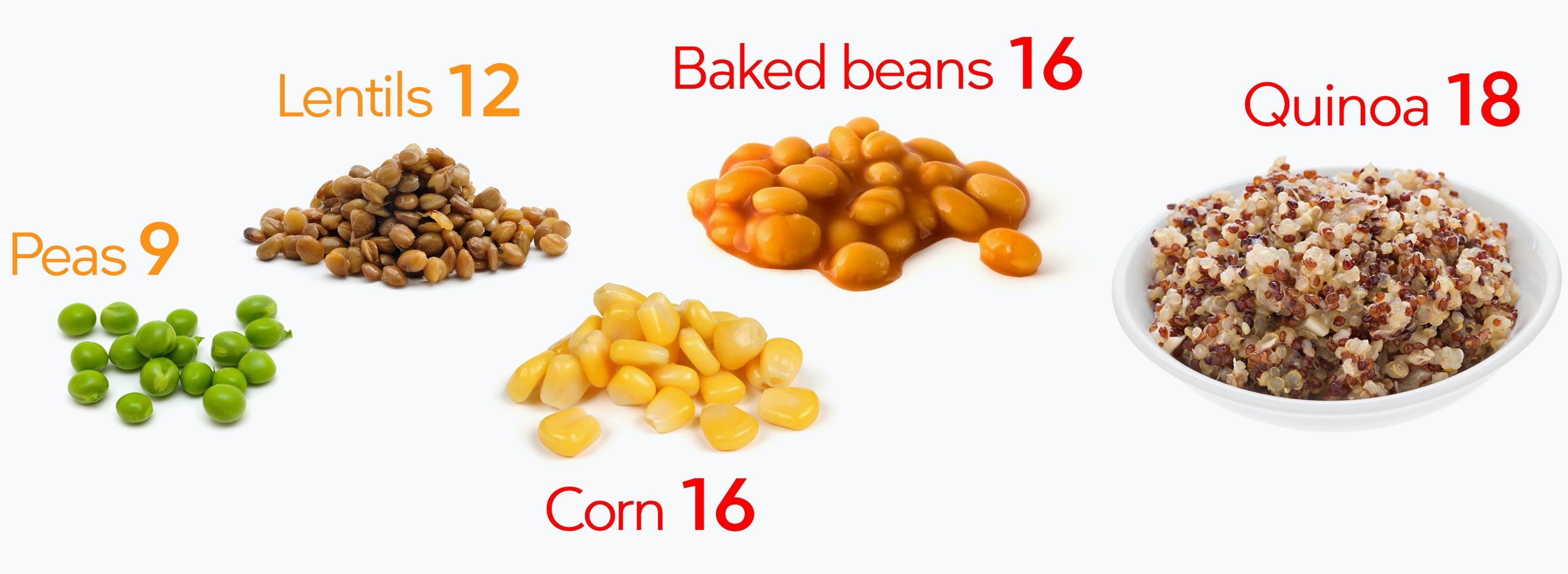 Carbohydrates in peas, beans, lentils, corn, quinoa