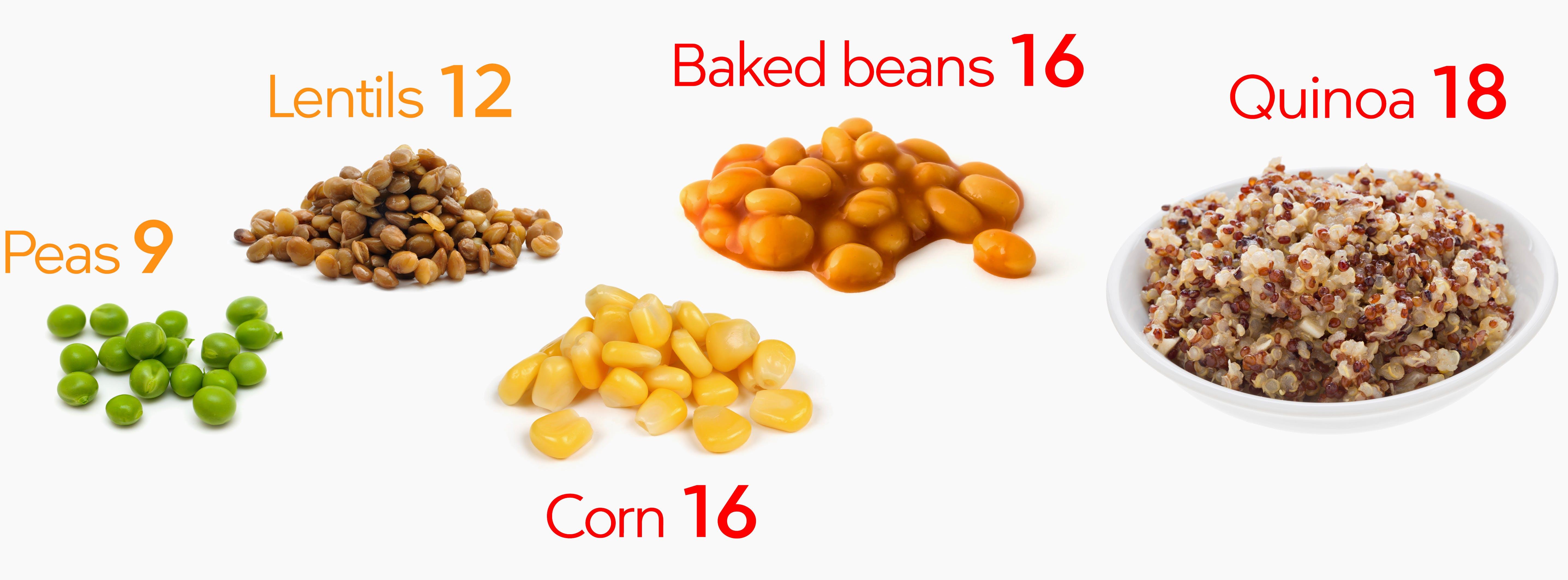 Peas, beans, corn, lentils, quinoa