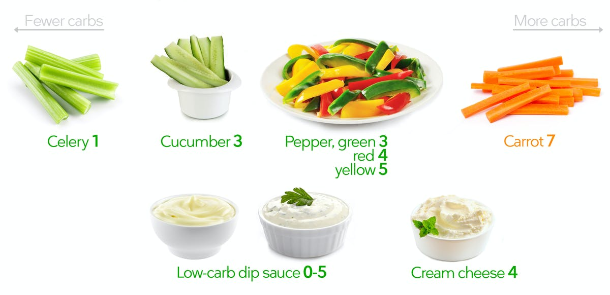Low-carb vegetable sticks and dip