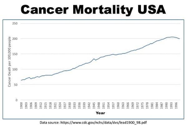 Cancer Mortality USA