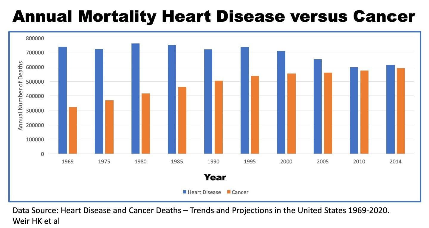 Heart disease vs cancer