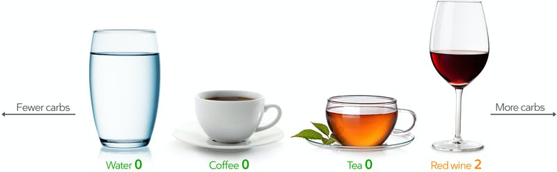 Low-carb drinks: water, coffee, tea, and dry wine