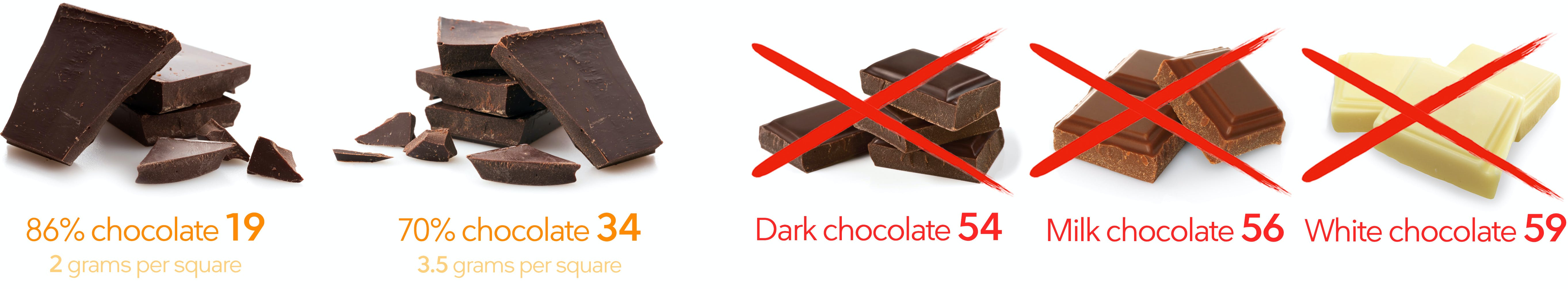 chocolate with 70% cocoa or more