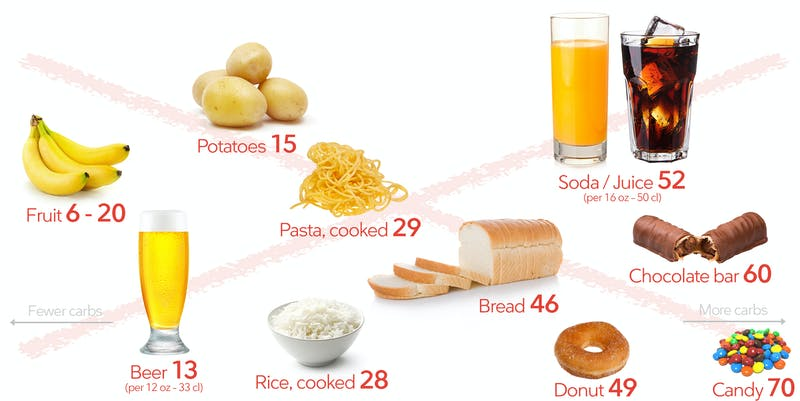 Foods to avoid on a ketogenic diet: bread, pasta, rice, potatoes, fruit, beer, soda, juice, candy
