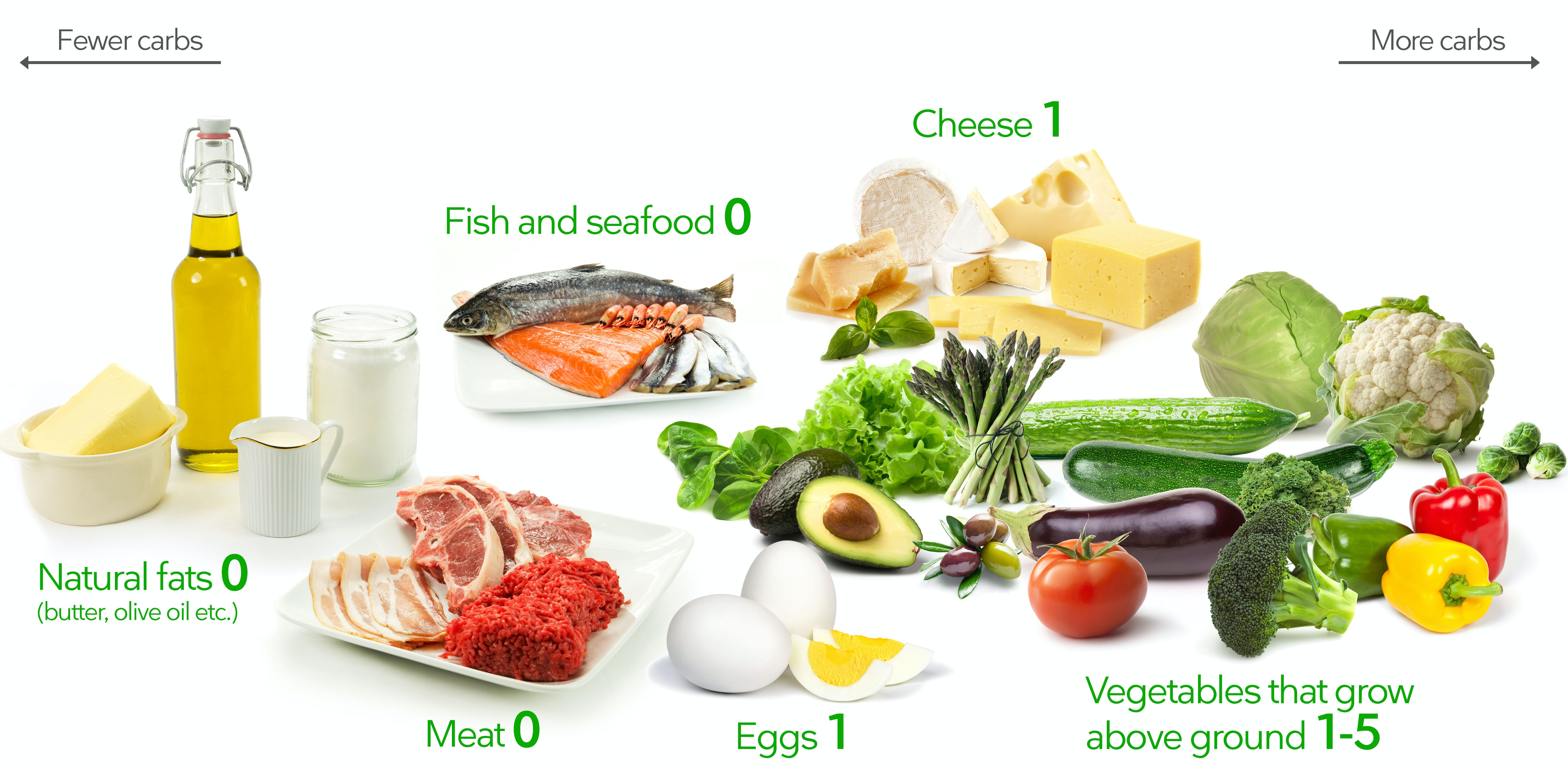 graphic about Keto Food Pyramid Printable named A Ketogenic Food plan for Newcomers The Top Keto Consultant