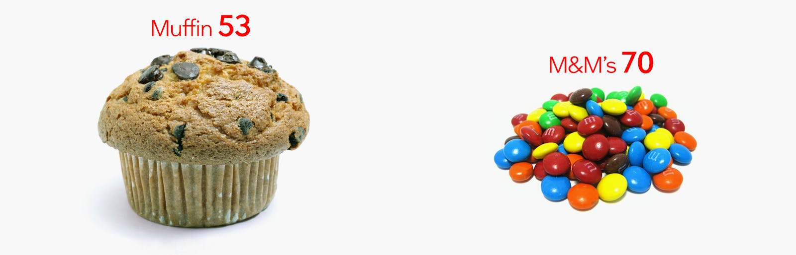 Muffin and M&M's