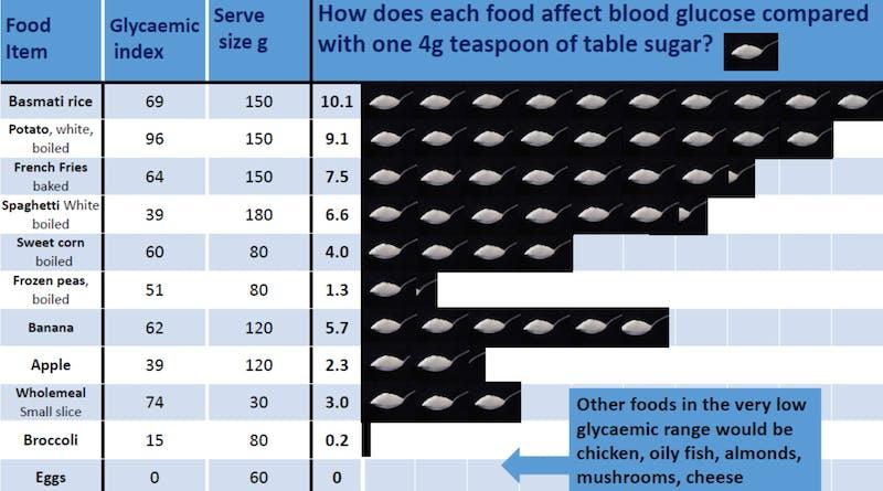 Comment guérir votre diabète de type 2 naturellement