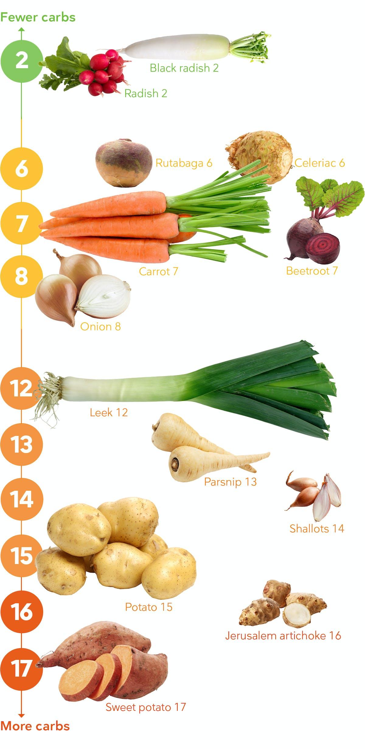 Keto vegetables below ground