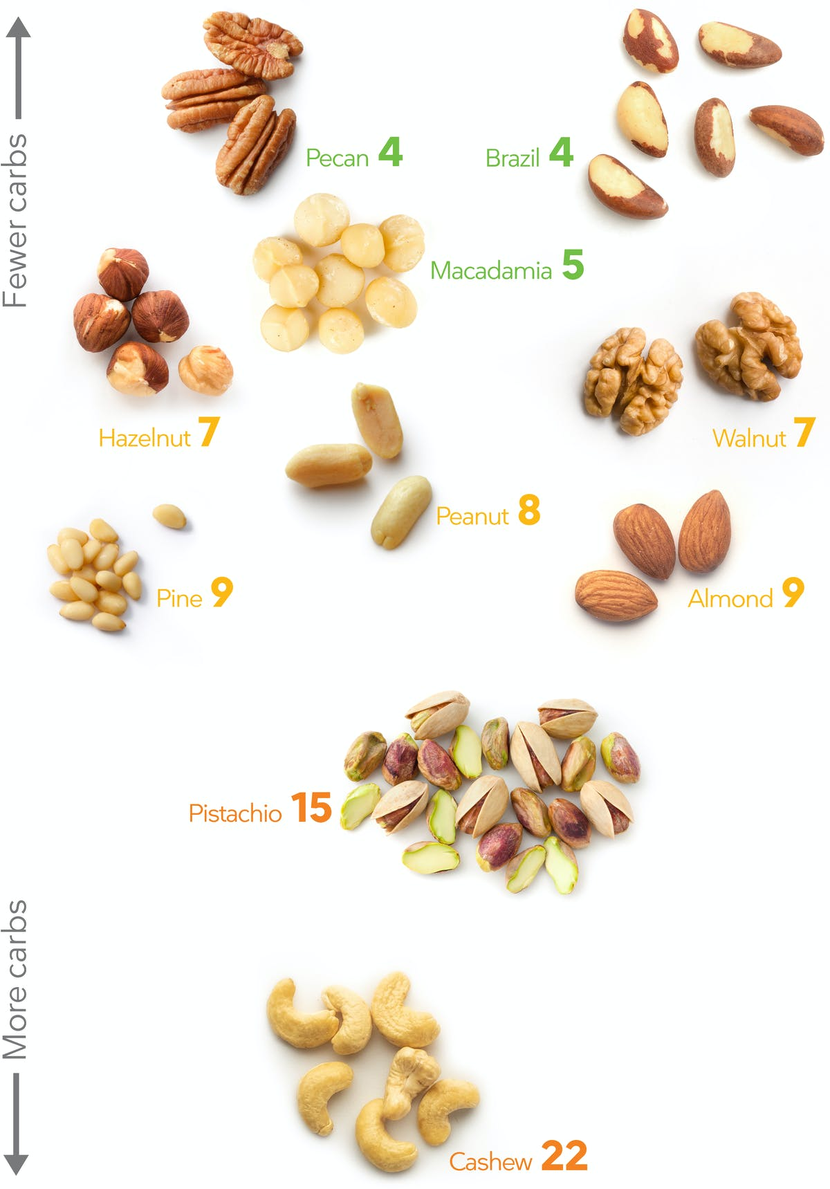 what nuts are ok for keto diet