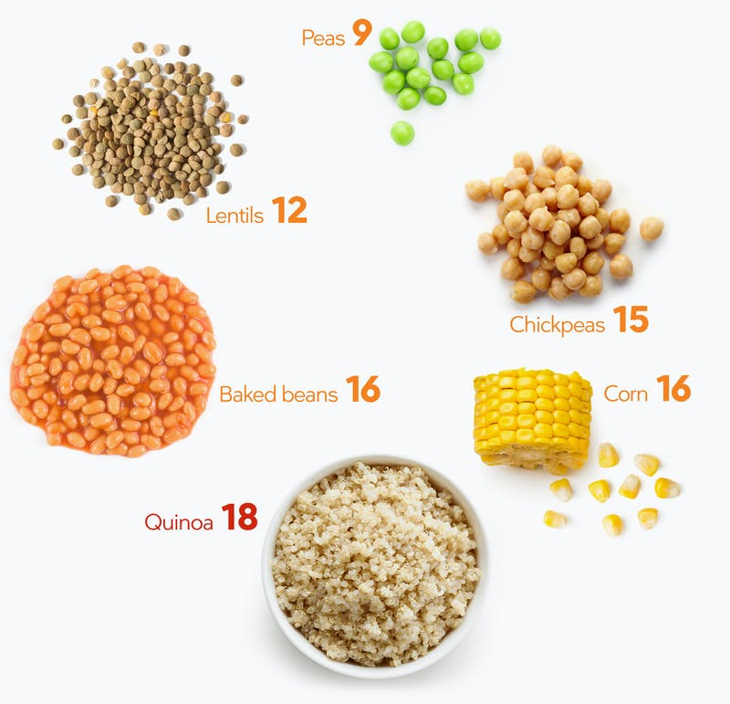 keto visual guide peas and beans