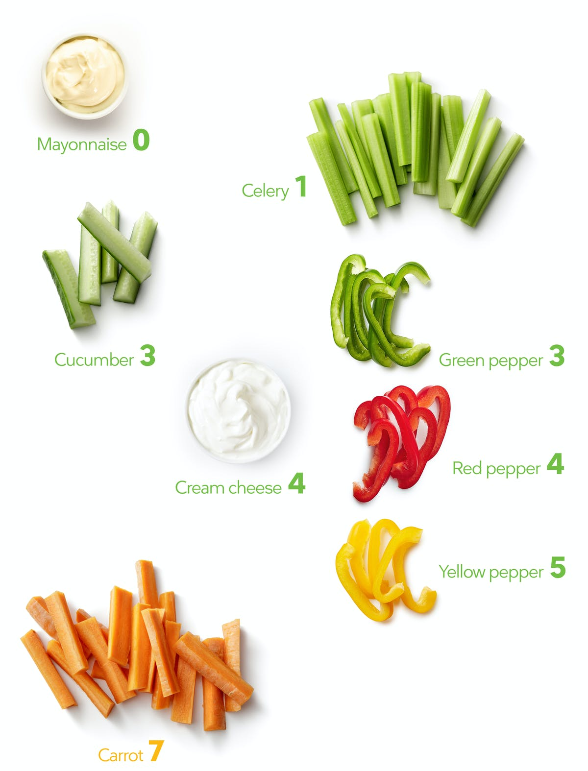 Keto Veggies and dip