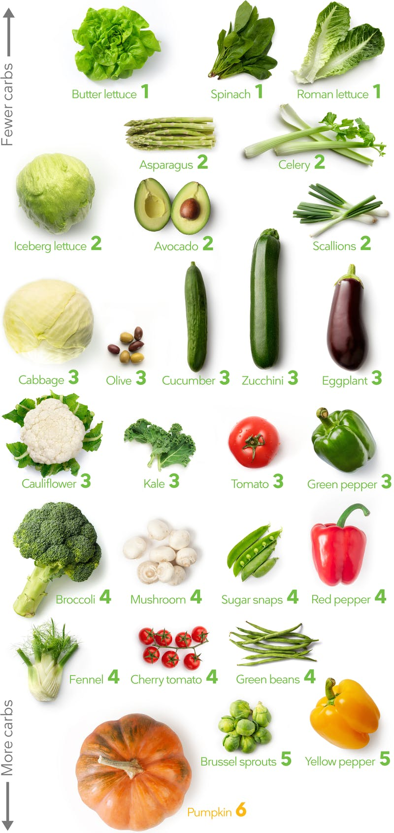 Keto Vegetables The Visual Guide To The Best And Worst Diet Doctor