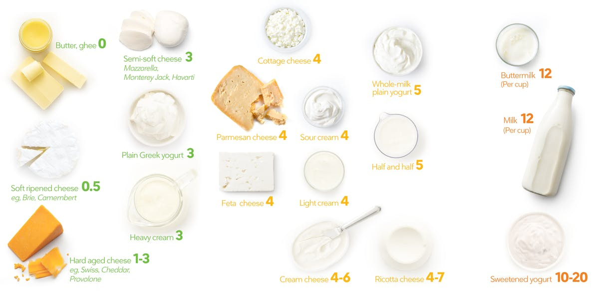 Dairy visual guide