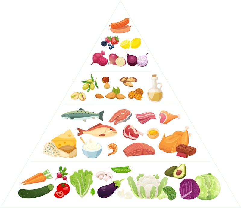 Low-carb Mediterranean diet pyramid@4x-50