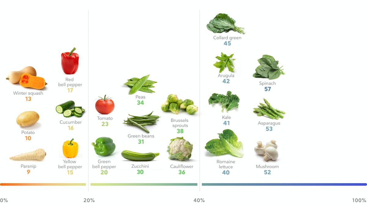The best high-protein vegetables for weight loss