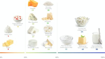 The best high-protein dairy for weight loss