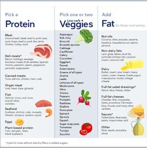 Keto diet planning for beginners