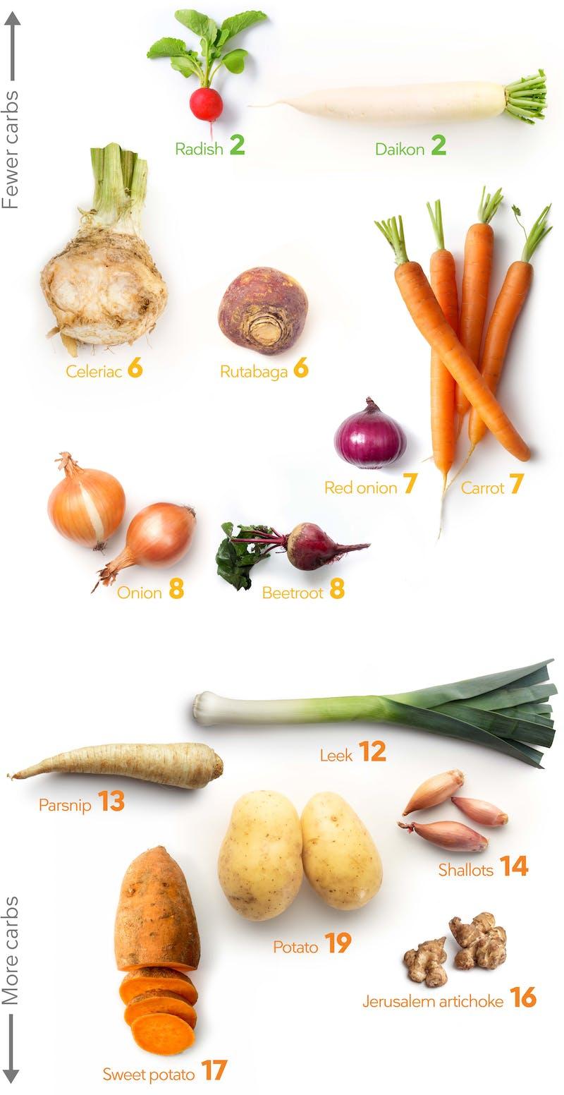 vegetables_below_ground_mobile